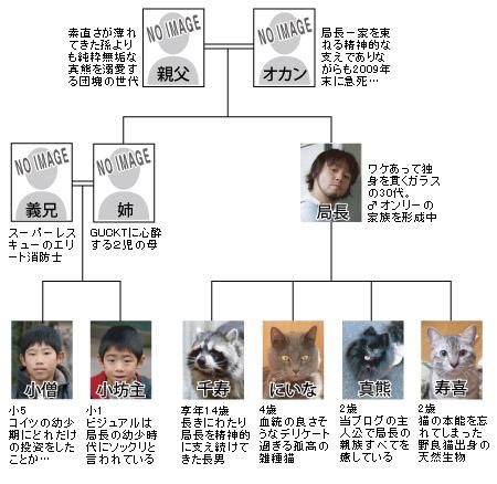 局長ファミリー家系図