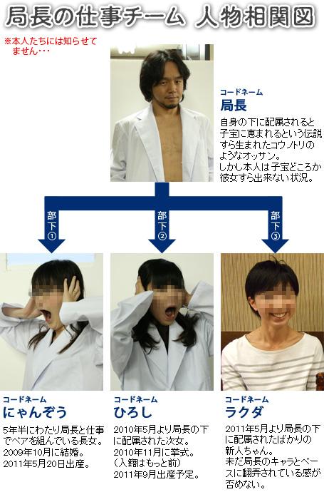 20110523_局長の仕事チーム相関図