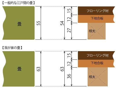 20160226_畳のサイズ
