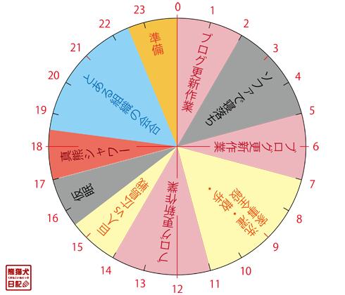 20160407_時間軸
